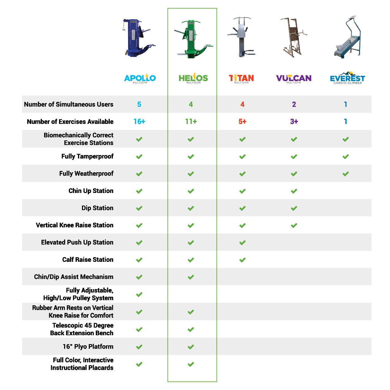 Product comparison chart for the helios