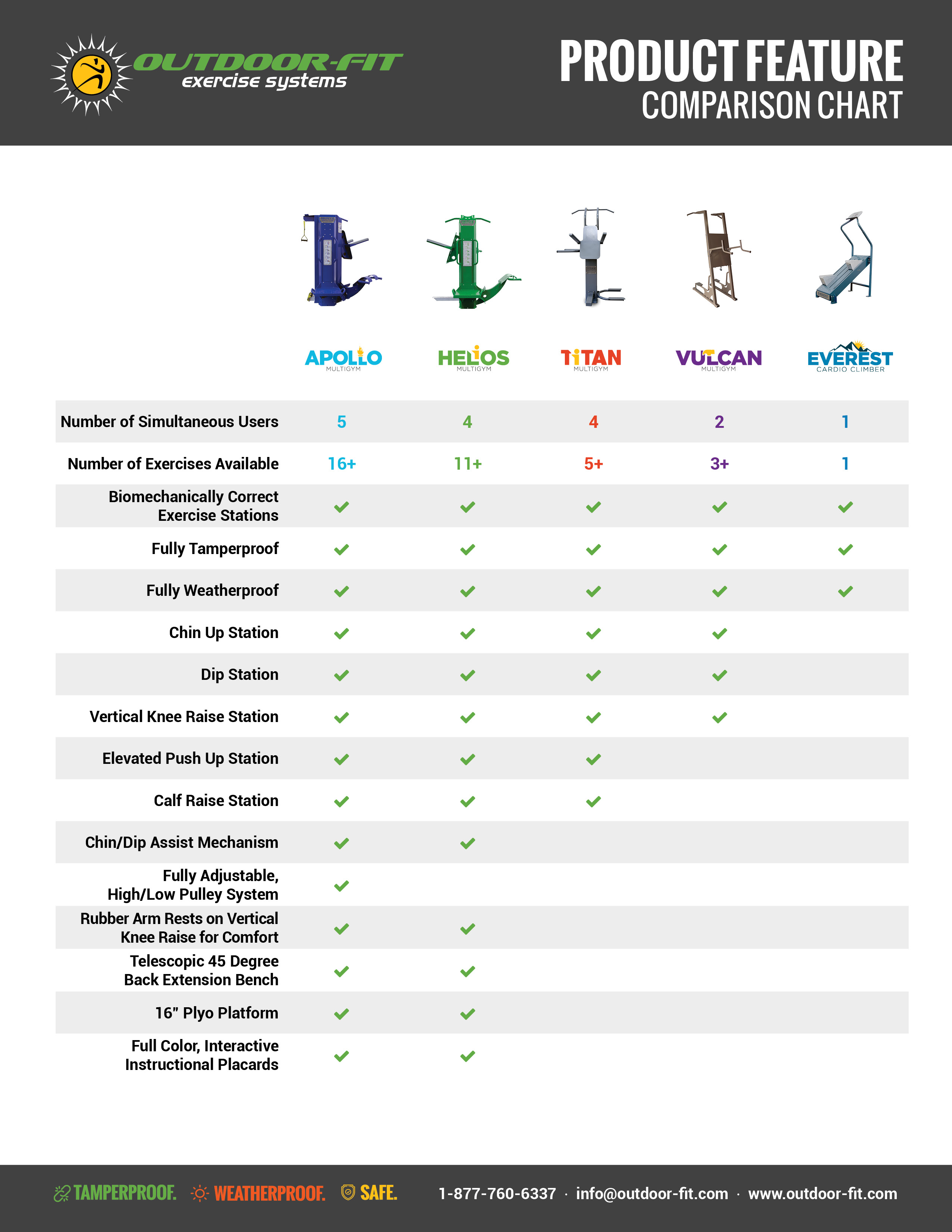 Outdoor-Fit Product Comparison chart